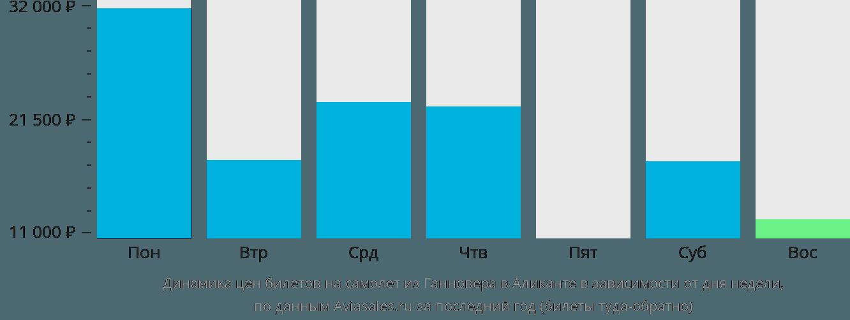 Динамика цен билетов на самолёт из Ганновера в Аликанте в зависимости от дня недели
