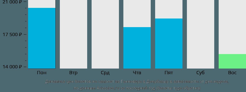 Динамика цен билетов на самолет из Ганновера в Диярбакыр в зависимости от дня недели