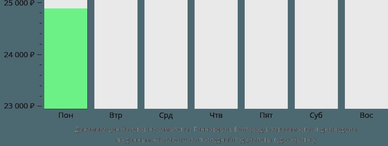 Динамика цен билетов на самолет из Ганновера в Белгород в зависимости от дня недели