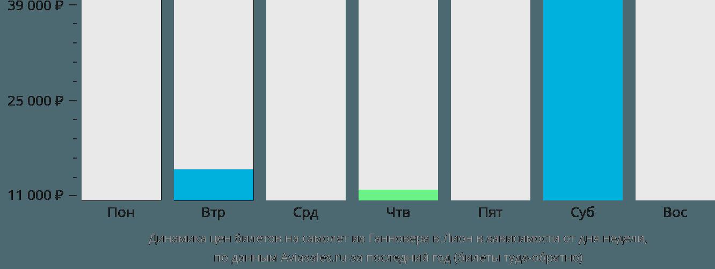 Динамика цен билетов на самолет из Ганновера в Лион в зависимости от дня недели