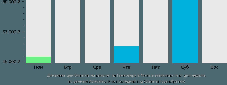 Динамика цен билетов на самолет из Ганновера в Мале в зависимости от дня недели