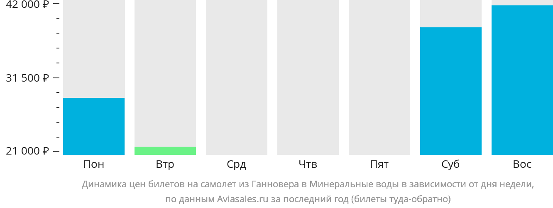 Динамика цен билетов на самолет из Ганновера в Минеральные воды в зависимости от дня недели
