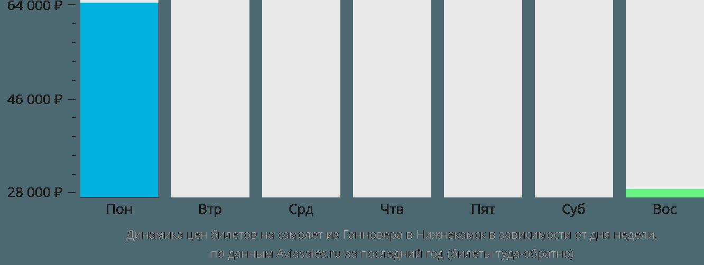 Динамика цен билетов на самолет из Ганновера в Нижнекамск в зависимости от дня недели