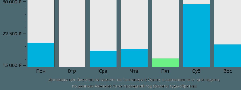 Динамика цен билетов на самолет из Ганновера в Одессу в зависимости от дня недели