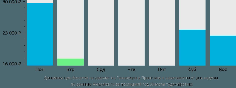 Динамика цен билетов на самолет из Ганновера в Приштину в зависимости от дня недели