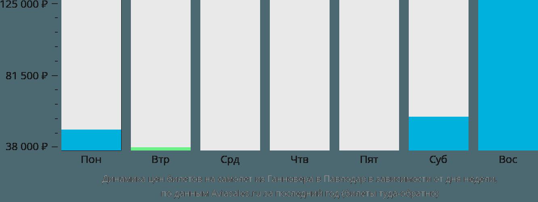 Динамика цен билетов на самолет из Ганновера в Павлодар в зависимости от дня недели