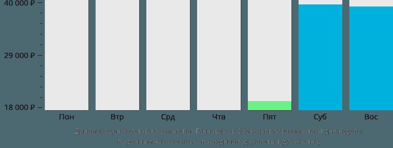 Динамика цен билетов на самолет из Ганновера в Оренбург в зависимости от дня недели