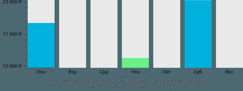 Динамика цен билетов на самолет из Ганновера в Ригу в зависимости от дня недели