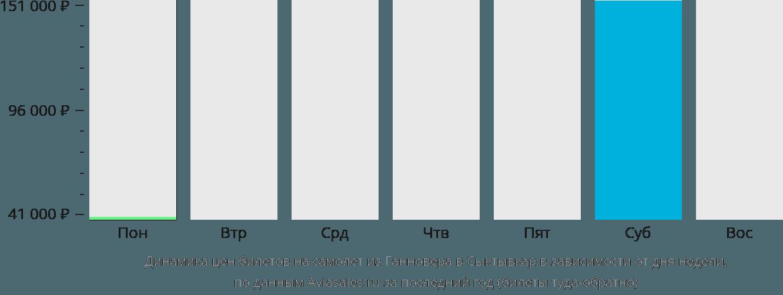 Динамика цен билетов на самолет из Ганновера в Сыктывкар в зависимости от дня недели
