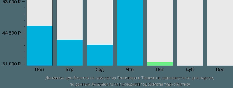 Динамика цен билетов на самолет из Ганновера в Ташкент в зависимости от дня недели
