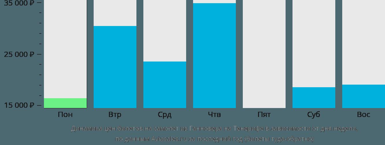 Динамика цен билетов на самолёт из Ганновера на Тенерифе в зависимости от дня недели