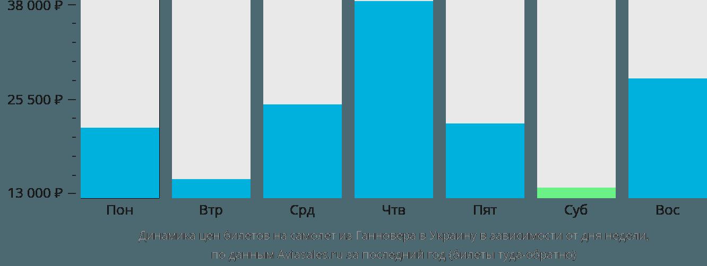 Динамика цен билетов на самолет из Ганновера в Украину в зависимости от дня недели