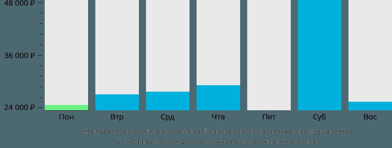 Динамика цен билетов на самолет из Ганновера в Уфу в зависимости от дня недели