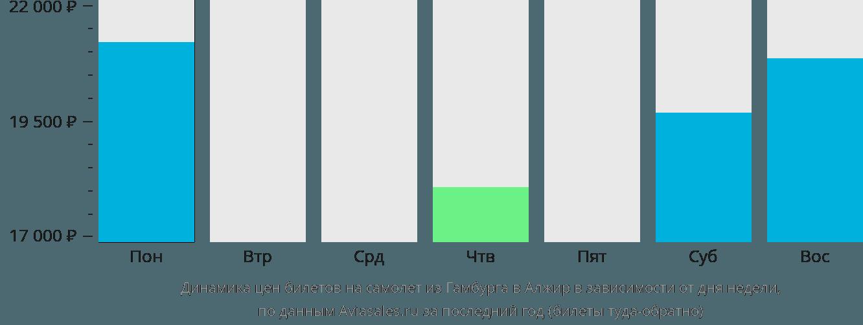 Динамика цен билетов на самолет из Гамбурга в Алжир в зависимости от дня недели
