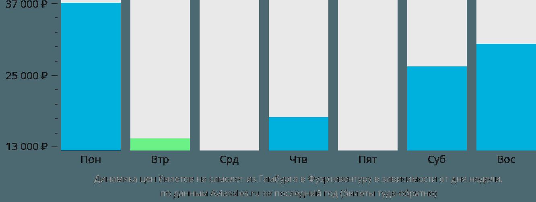 Динамика цен билетов на самолет из Гамбурга в Фуэртевентуру в зависимости от дня недели