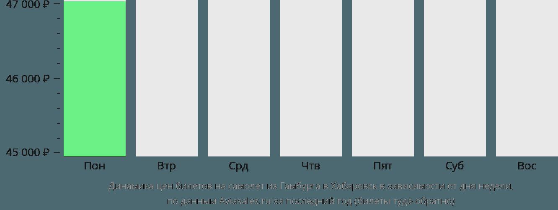 Динамика цен билетов на самолет из Гамбурга в Хабаровск в зависимости от дня недели