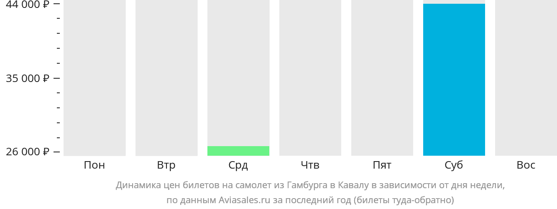 Динамика цен билетов на самолёт из Гамбурга в Кавалу в зависимости от дня недели