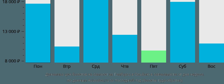 Динамика цен билетов на самолет из Гамбурга в Ольбию в зависимости от дня недели