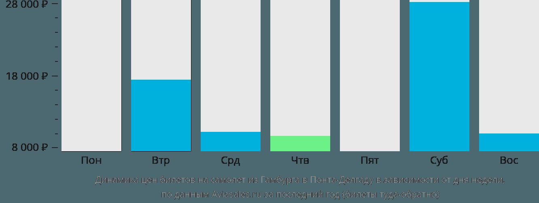 Динамика цен билетов на самолёт из Гамбурга в Понта-Делгаду в зависимости от дня недели