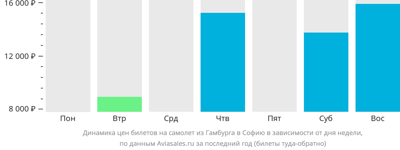 Динамика цен билетов на самолёт из Гамбурга в Софию в зависимости от дня недели