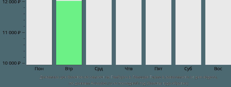 Динамика цен билетов на самолет из Гамбурга в Ламеция-Терме в зависимости от дня недели