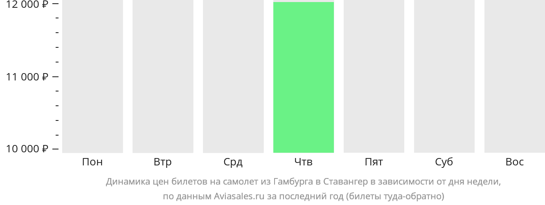 Динамика цен билетов на самолет из Гамбурга в Ставангер в зависимости от дня недели