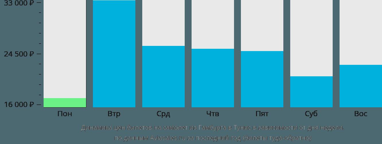 Динамика цен билетов на самолет из Гамбурга в Тунис в зависимости от дня недели