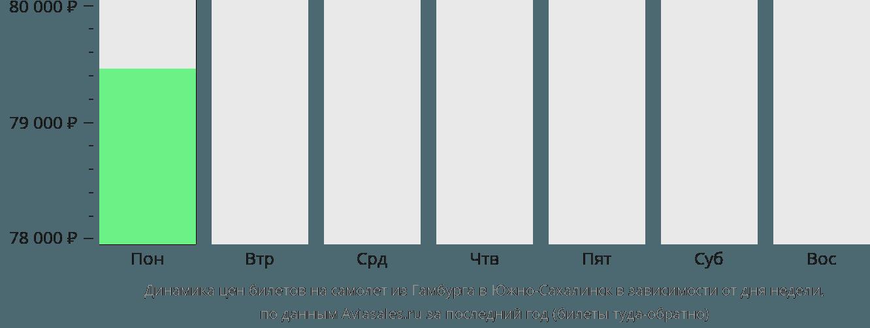 Динамика цен билетов на самолет из Гамбурга в Южно-Сахалинск в зависимости от дня недели