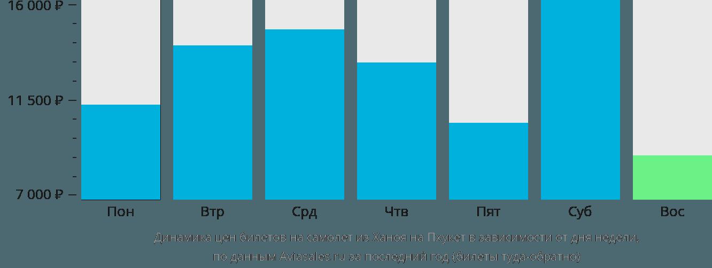 Динамика цен билетов на самолет из Ханоя на Пхукет в зависимости от дня недели