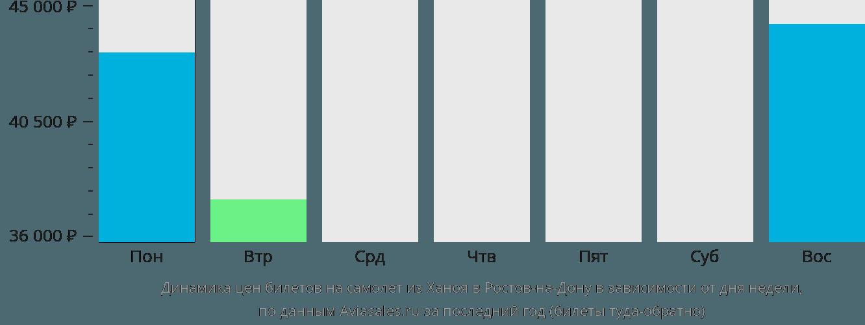 Динамика цен билетов на самолет из Ханоя в Ростов-на-Дону в зависимости от дня недели