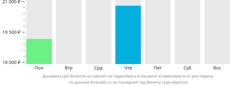 Динамика цен билетов на самолёт из Гаррисберга в Нашвилл в зависимости от дня недели