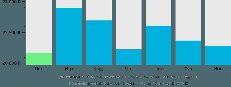 Динамика цен билетов на самолёт из Хаиля в зависимости от дня недели