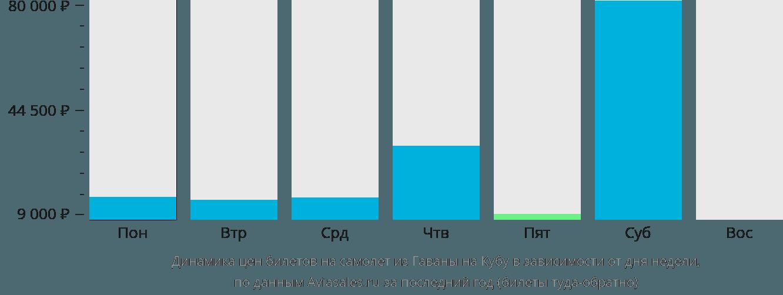 Динамика цен билетов на самолет из Гаваны на Кубу в зависимости от дня недели