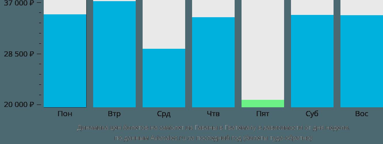Динамика цен билетов на самолёт из Гаваны в Гватемалу в зависимости от дня недели