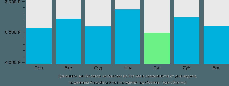 Динамика цен билетов на самолет из Хатъяя в зависимости от дня недели