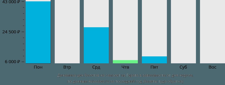 Динамика цен билетов на самолёт из Герата в зависимости от дня недели