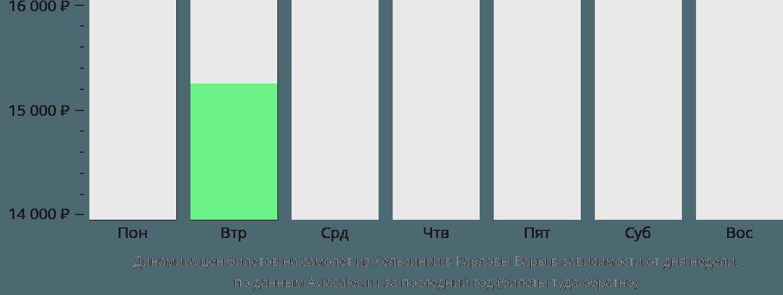 Динамика цен билетов на самолёт из Хельсинки в Карловы Вары в зависимости от дня недели