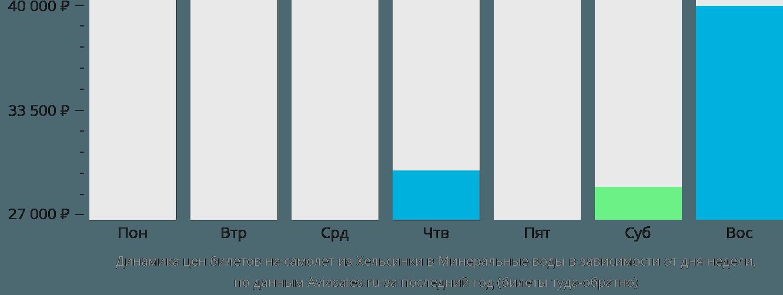 Динамика цен билетов на самолет из Хельсинки в Минеральные воды в зависимости от дня недели
