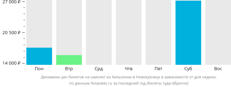 Динамика цен билетов на самолет из Хельсинки в Новокузнецк в зависимости от дня недели