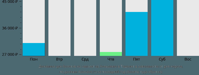 Динамика цен билетов на самолёт из Хельсинки в Ташкент в зависимости от дня недели