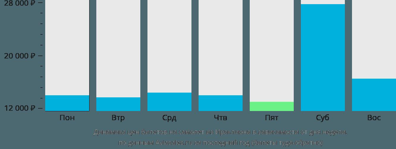 Динамика цен билетов на самолет из Ираклиона (Крит) в зависимости от дня недели