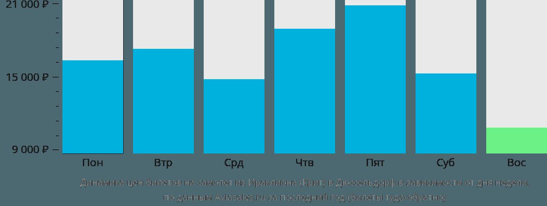 Динамика цен билетов на самолет из Ираклиона (Крит) в Дюссельдорф в зависимости от дня недели
