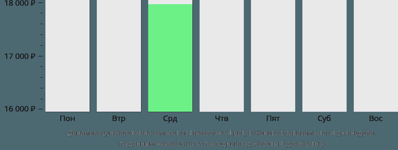 Динамика цен билетов на самолет из Ираклиона (Крит) в Женеву в зависимости от дня недели