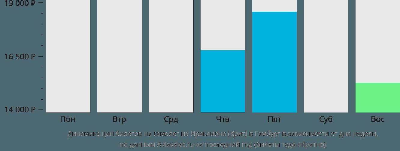 Динамика цен билетов на самолёт из Ираклиона (Крит) в Гамбург в зависимости от дня недели