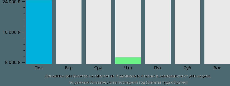 Динамика цен билетов на самолет из Ираклиона (Крит) в Италию в зависимости от дня недели