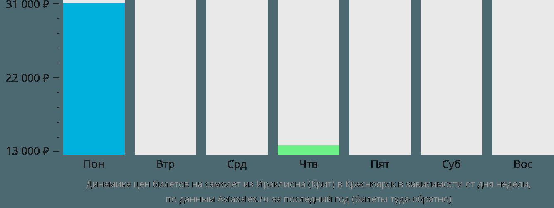 Динамика цен билетов на самолет из Ираклиона (Крит) в Красноярск в зависимости от дня недели