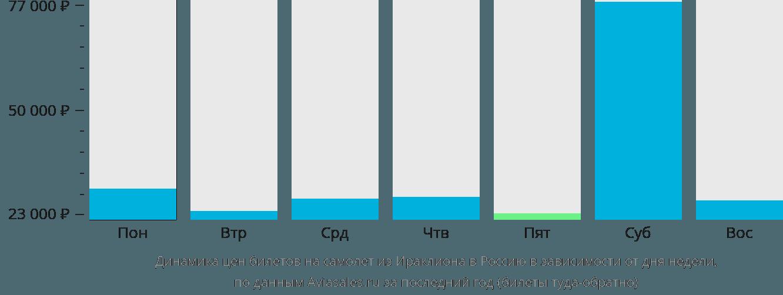 Динамика цен билетов на самолет из Ираклиона (Крит) в Россию в зависимости от дня недели