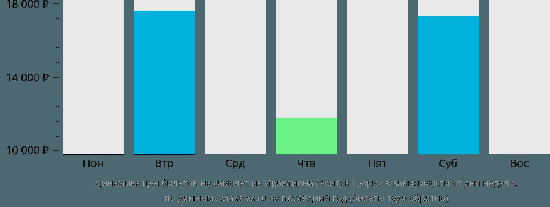 Динамика цен билетов на самолет из Ираклиона (Крит) в Цюрих в зависимости от дня недели