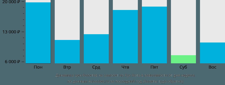 Динамика цен билетов на самолет из Хух-Хото в зависимости от дня недели