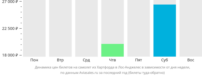 Динамика цен билетов на самолет из Хартфорда в Лос-Анджелес в зависимости от дня недели